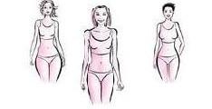 Typy figur według Gok Wan